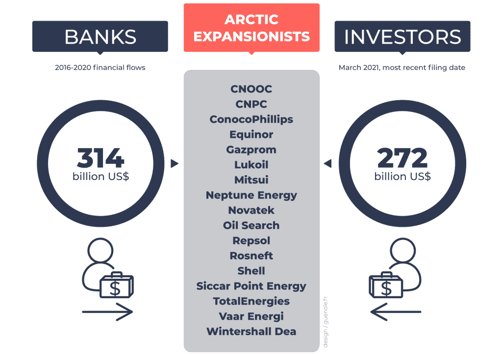 billions of dollars channeled to oil and gas companies expanding in the arctic