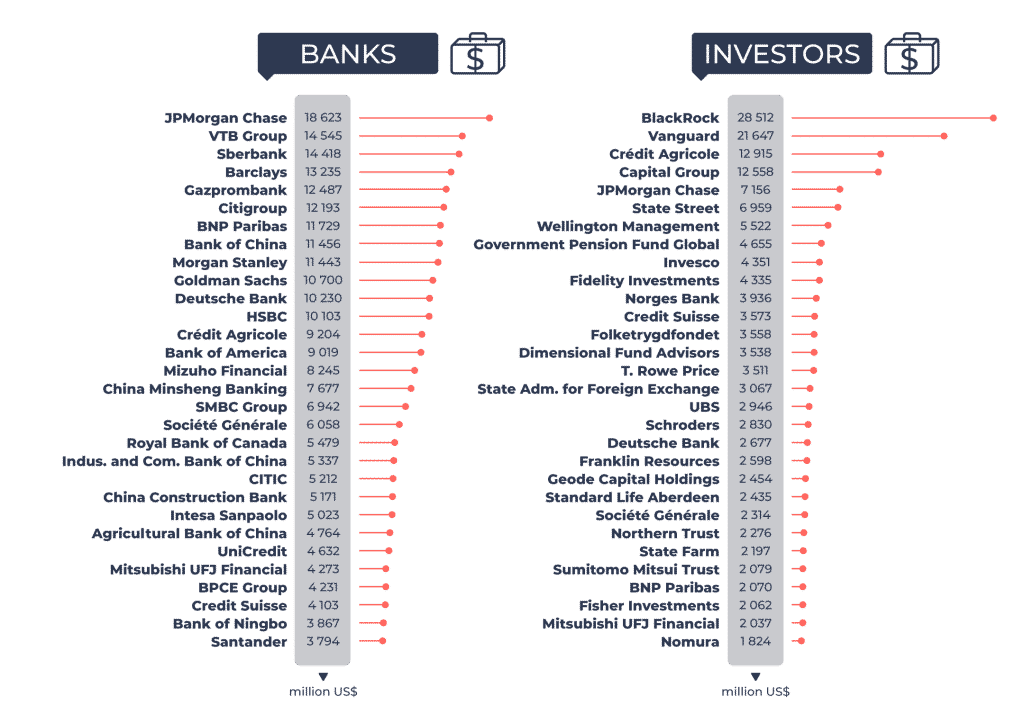 the top 30 banks and investors supporting arctic drilling